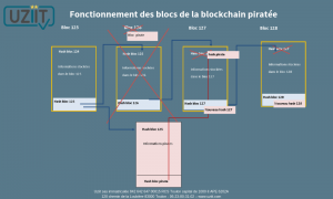 pirater une blockchain